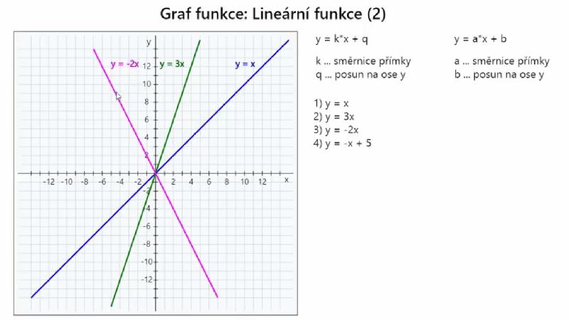 Linearni Funkce A Ostatni Grafy Funkci Online Video Kurzy